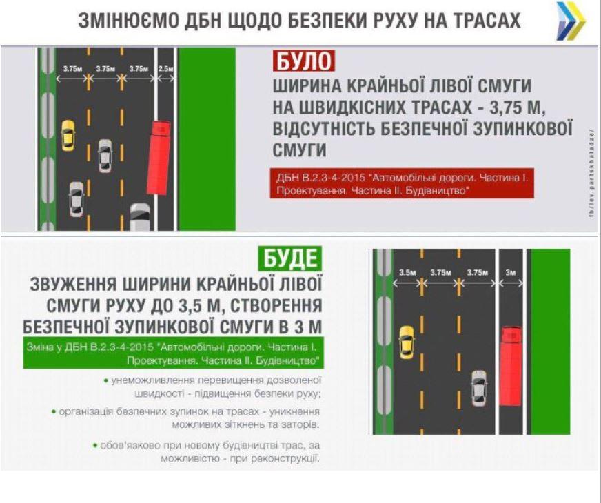 Мировой опыт показал, что такие изменения приводят к повышению безопасности на дорогах
