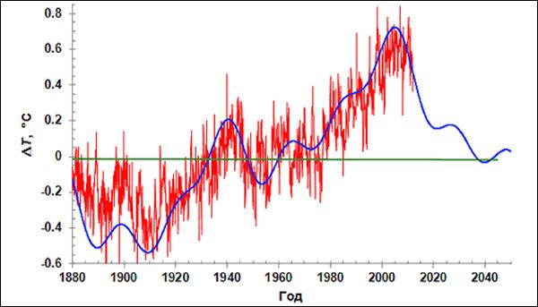 До 2040 года температура должна упасть на 0,5 градусов