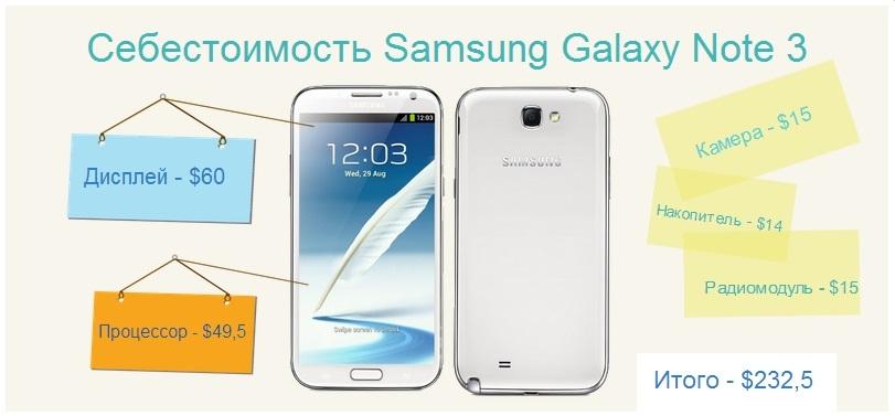Samsung Galaxy Note 3 - инфографика себестоимости