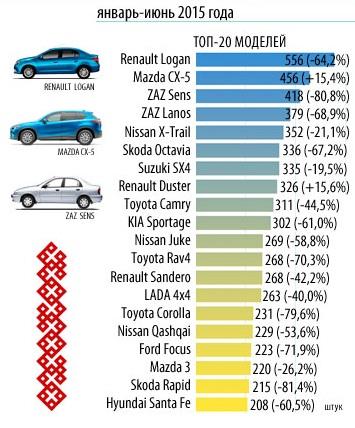 Статистика продаж авто в Украине