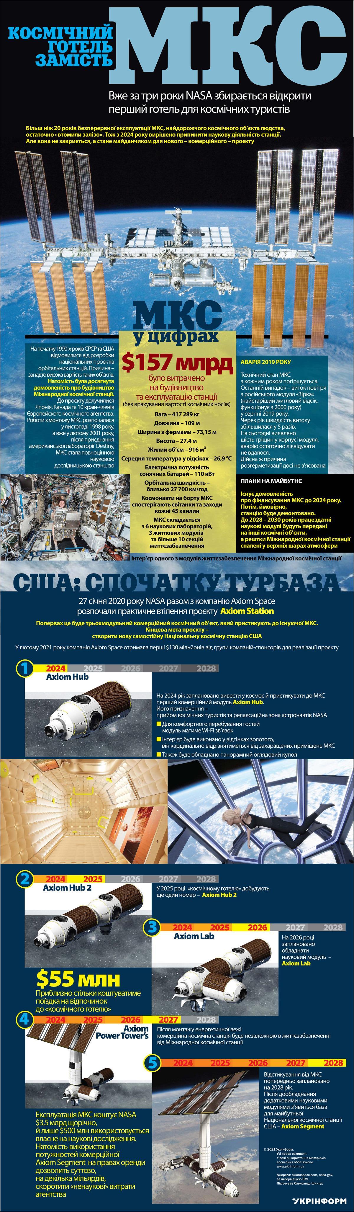 Инфографика про будущий отель