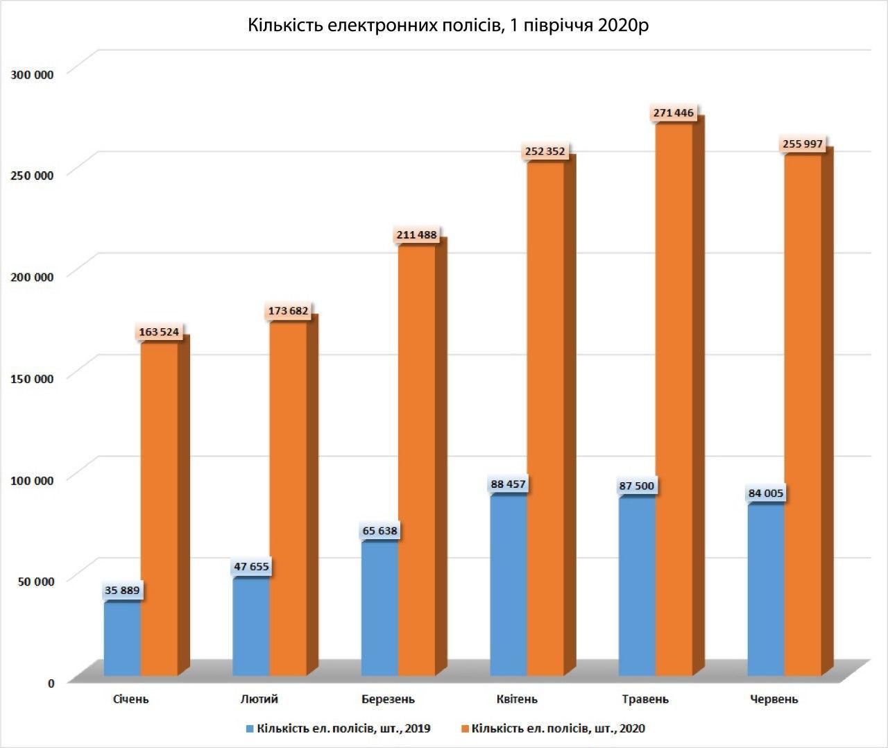 Спрос на Е-ОСАГО в Украине вырос на 224%: Сумма премий превысила миллиард