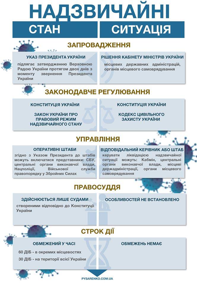Быть или нет чрезвычайному положению в Украине? Что нужно знать