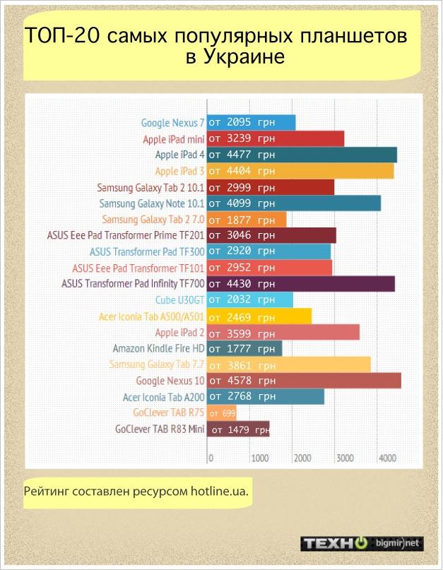 ТОП-20 самых популярных планшетов в Украине