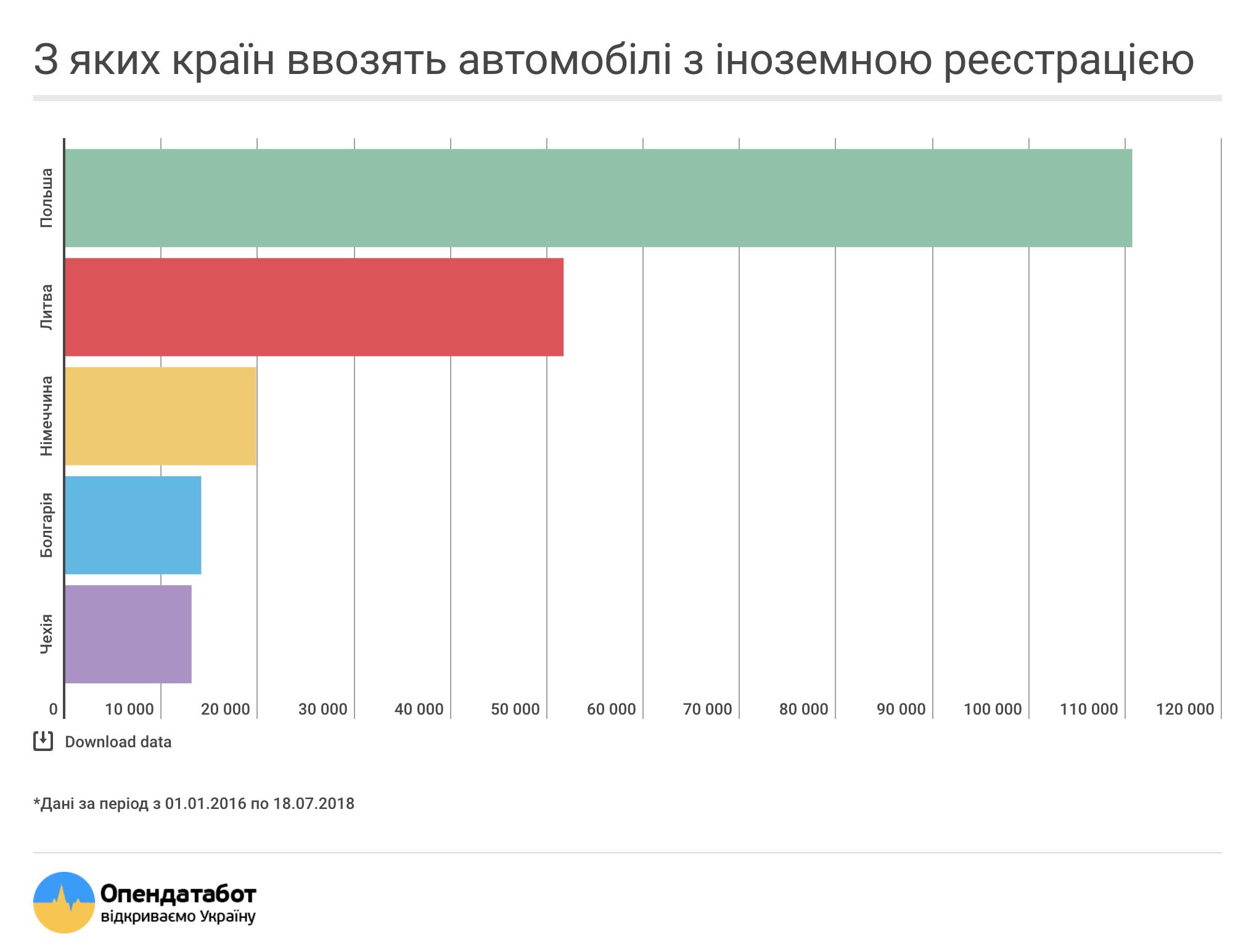 Из каких стран в Украину приганяют