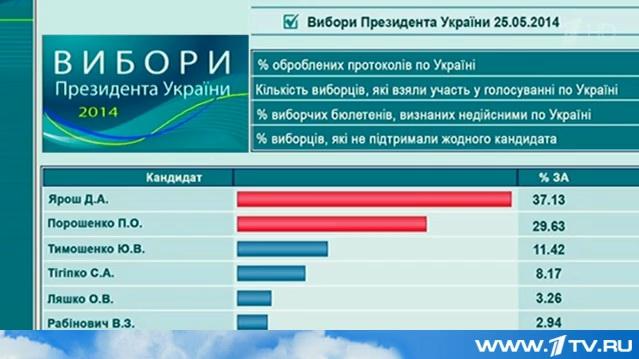 Скриншот, который ОРТ хотели показать на сайте Украинского ЦИК