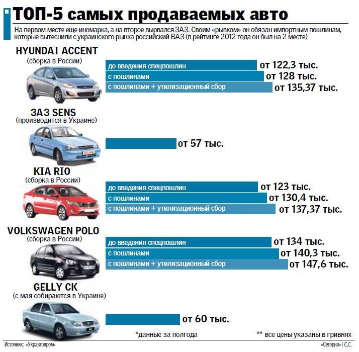Самые продаваемые автомобили в Украине (июнь 2013)