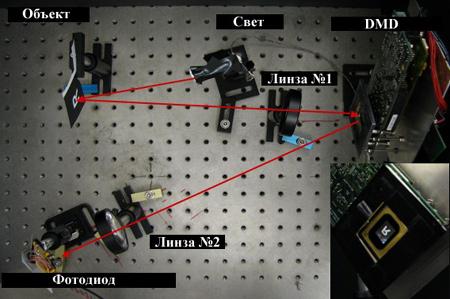 Принцип работы камеры