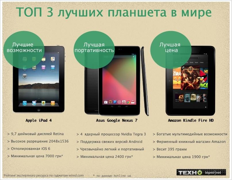Лучшие планшеты 2012 по рейтингу Wired.com