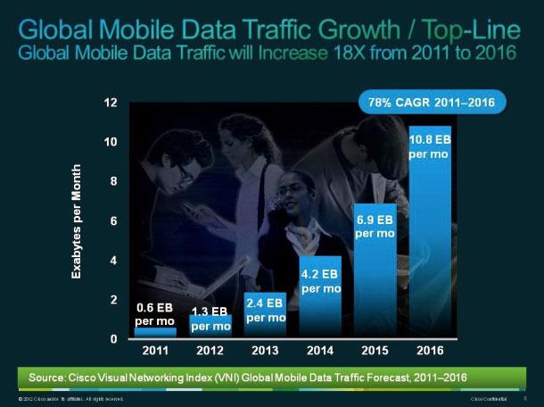 График роста потребления трафика