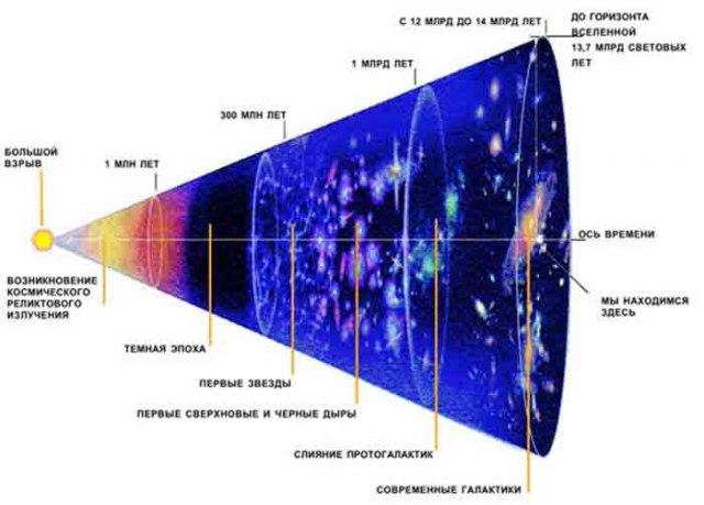 Расширение Вселенной после Большого взрыва
