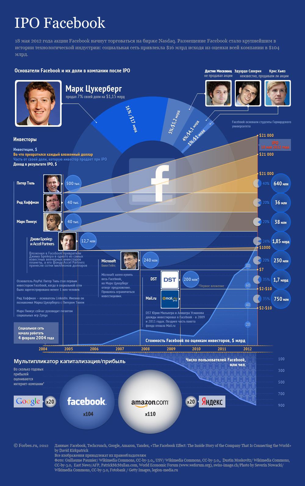 Инфографика от Forbes