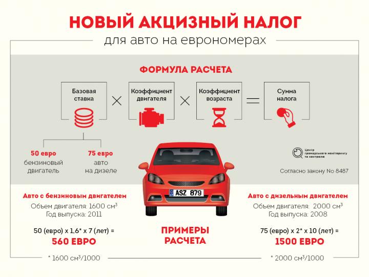 Как растаможить авто в Украине-2018