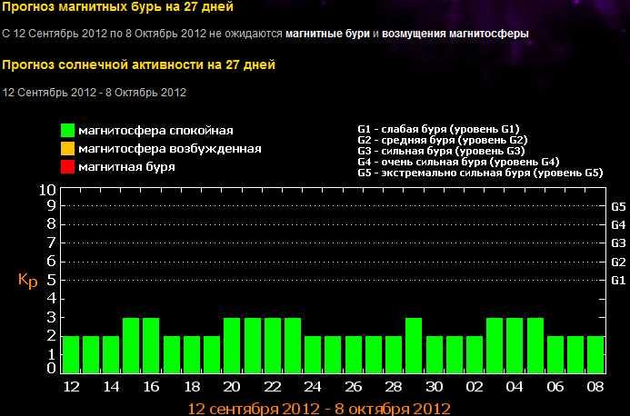 Что произойдет 21 сентября 2012? Конец Света, по ожиданию NASA