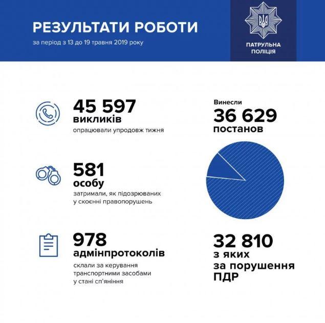 В целом, полицейские получили 45 597 вызовов и вынесли 36 629 постановлений