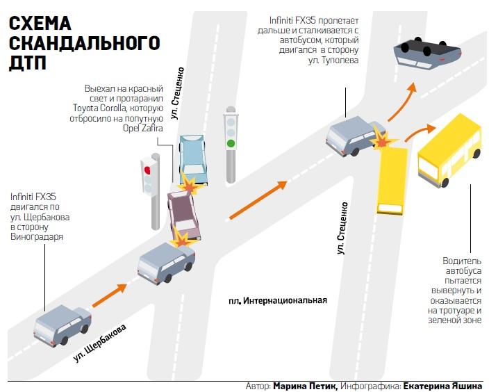 Схема ДТП на Интернациональной площади