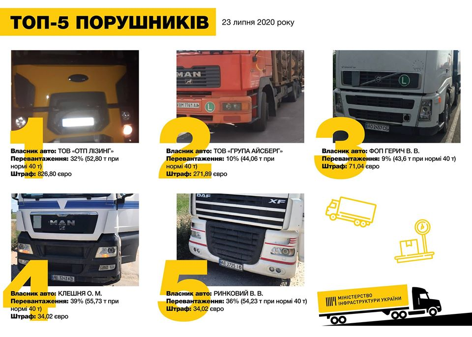 Плата за перегруз 700 тыс грн за сутки: Укртрансбезопасность проверила фуры