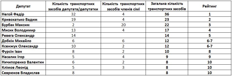У депутатов насчитывается 951 авто
