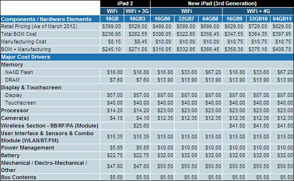 Стоимость компонентов iPad