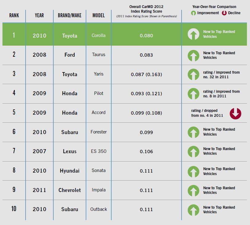 ТОП-10 моделей по надежности авто в США