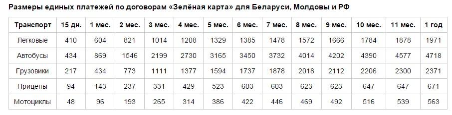 Расценки для Беларуси, Молдовы и РФ