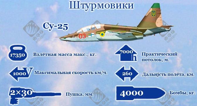 Штурмовая авиация Украины