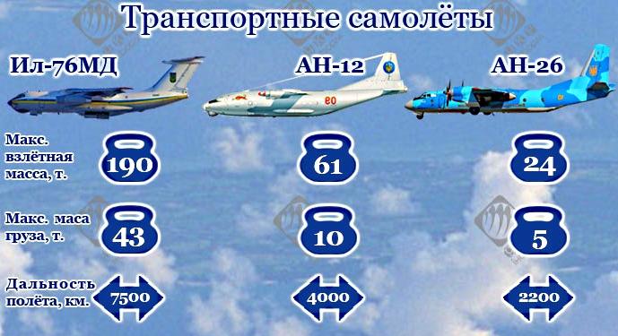 Военно-транспортная авиация Украины