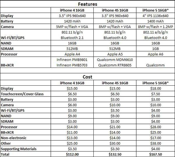 Цена на комплектующие iPhone 5