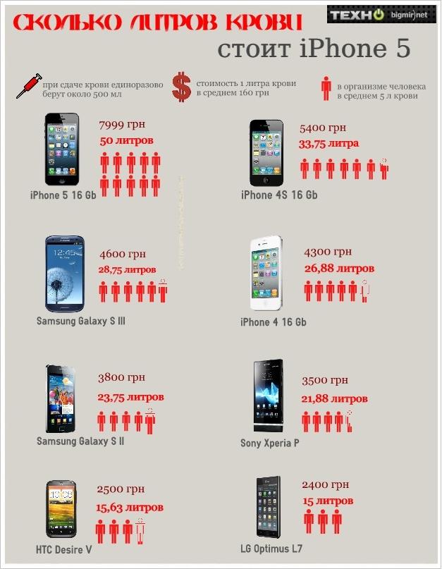 Сколько нужно крови для телефона?