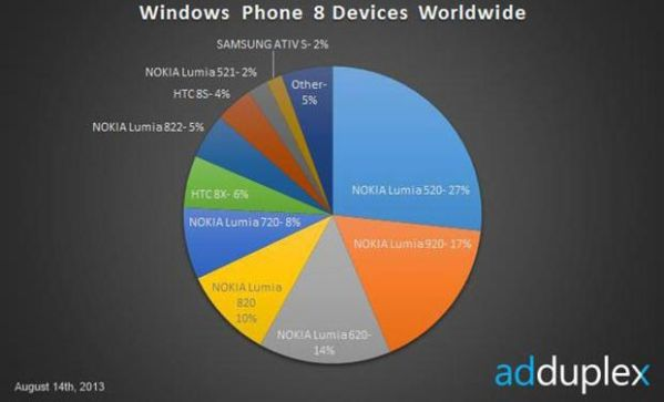 Рейтинг популярности смартфонов на Windows Phone 8