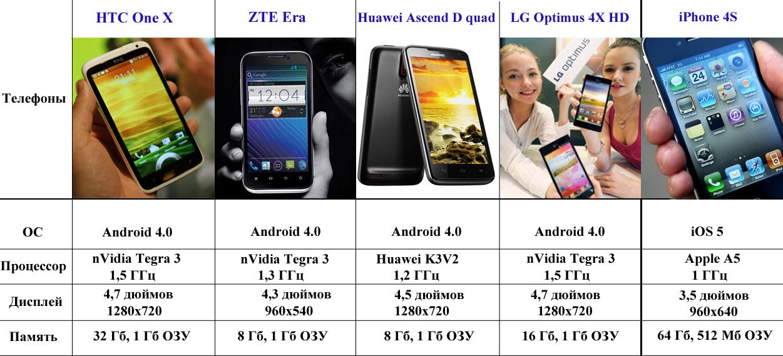 Сравнение характеристик телефона