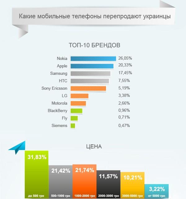 Б/У смартфоны, которые предпочитают украинцы