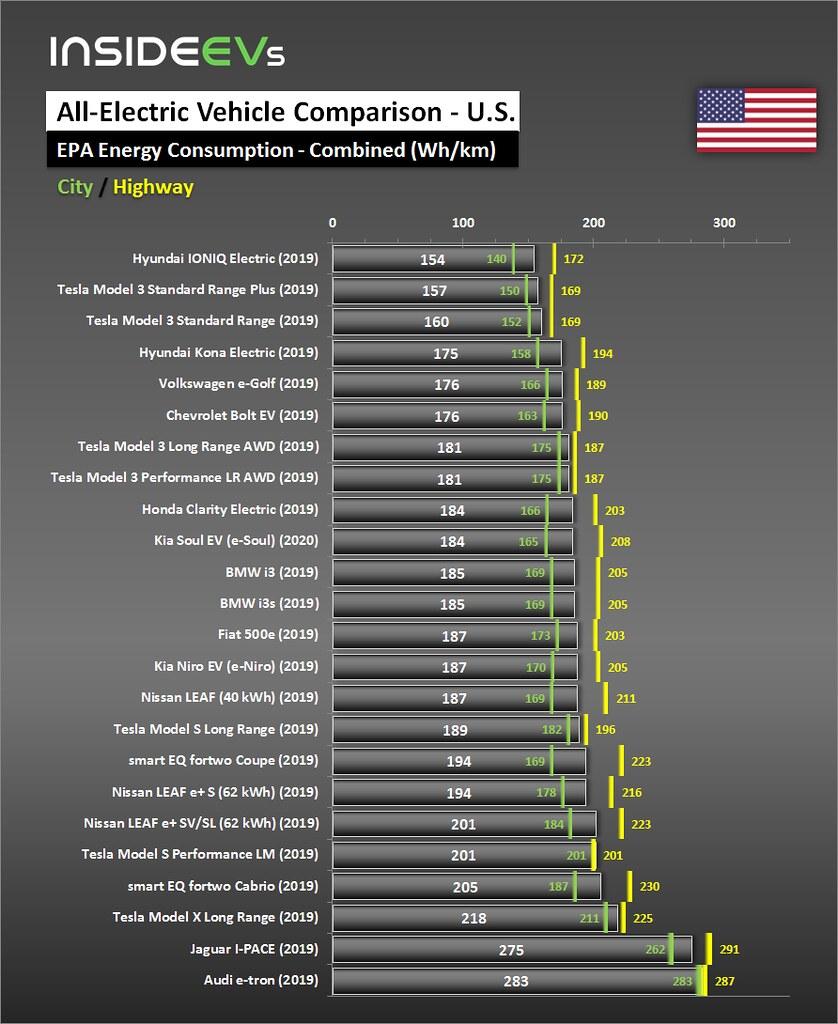 Сравнение энергопотребления популярными заряжаемыми авто в Вт на 1 км пути