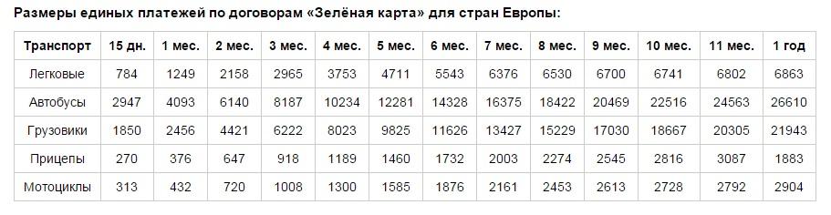 Размеры единых платежей для стран Европы: