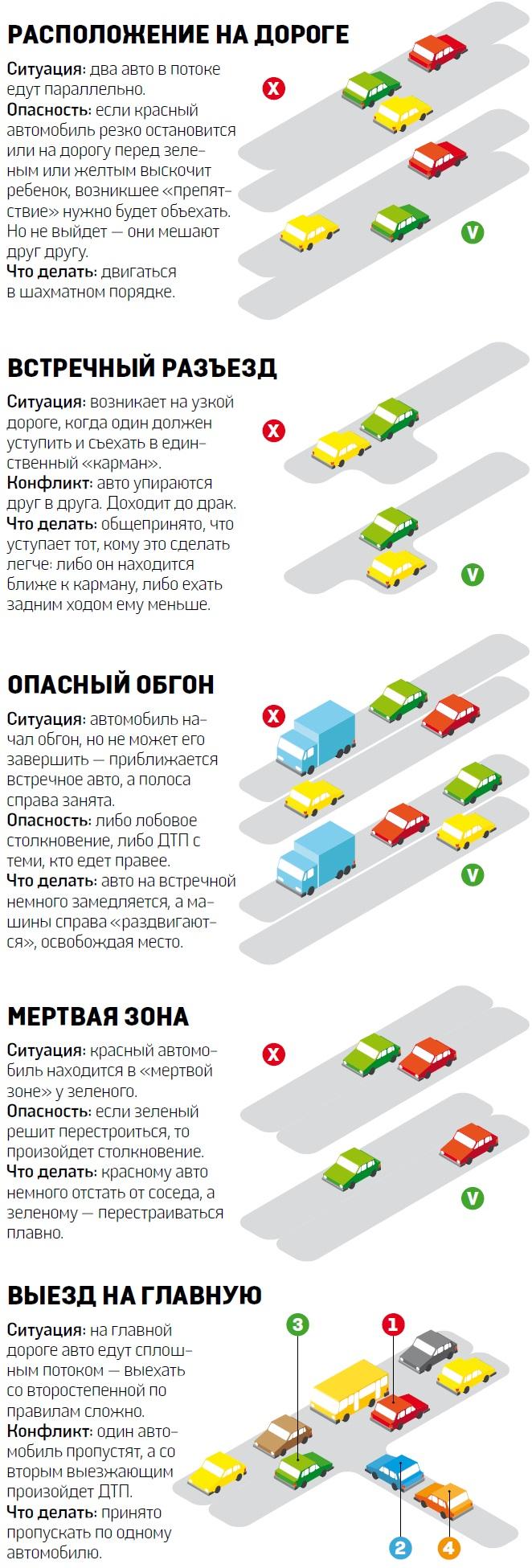 Неписаные правила дорожного движения