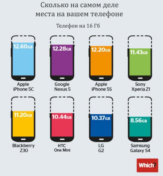 Телефоны на 16 Гб и реальное количество памяти