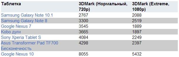 Результаты тестирования - ТОП-7 планшетов