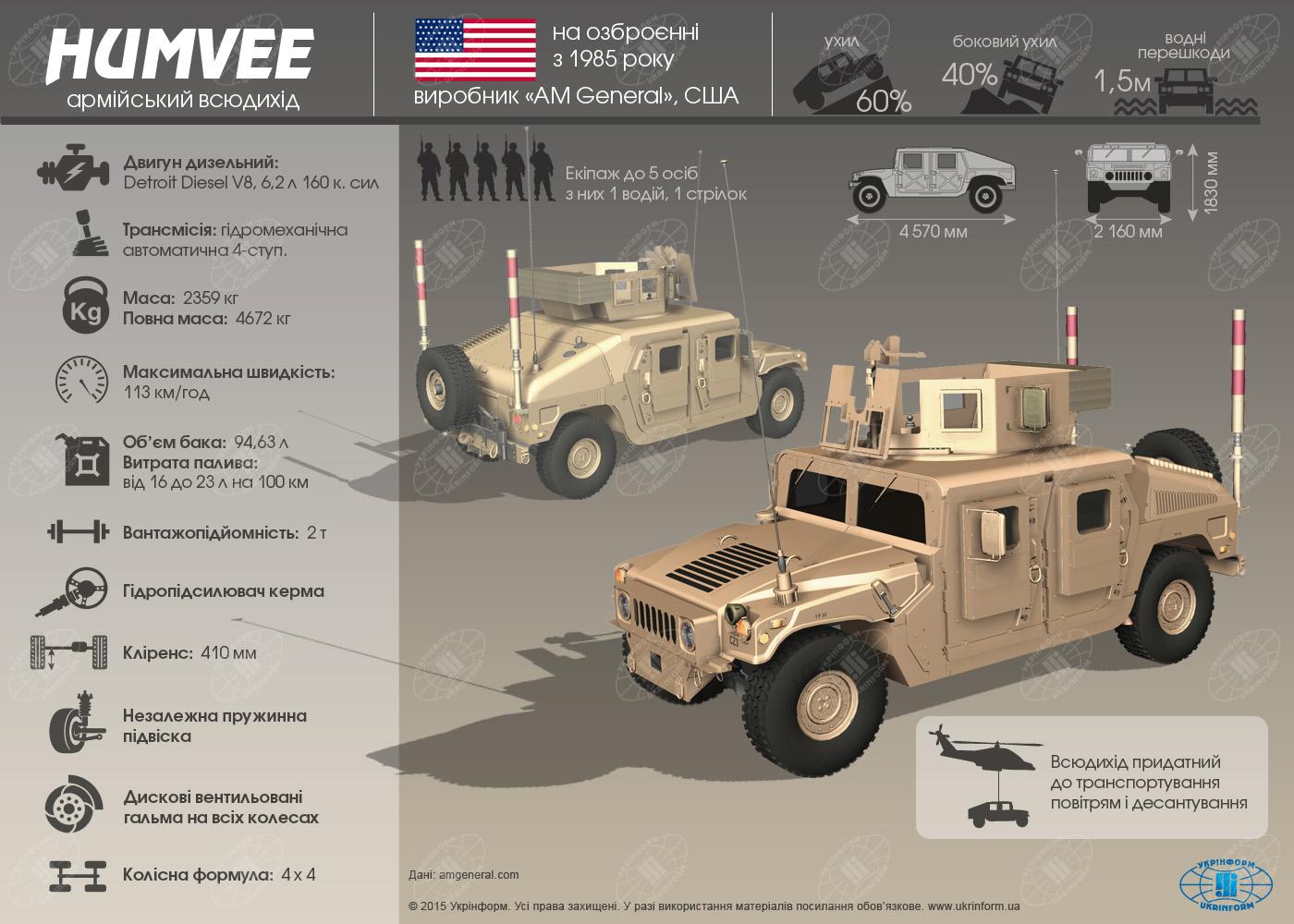 Особенности внедорожника Humvee