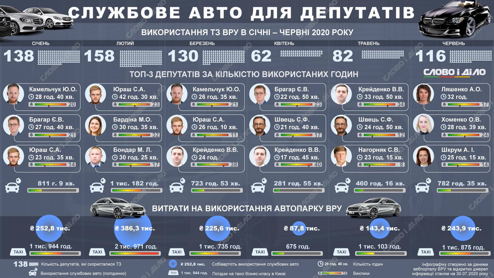 Кто из депутатов нуждался в авто от ВРУ: Цифры