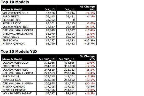 ТОП-10 моделей Европы по продажам в октябре и за 10 месяцев 2012 года