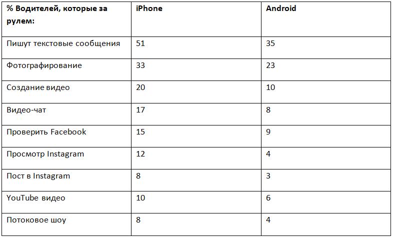 Статистика активностей, которыми занимаются обладатели разных операционных систем за рулем