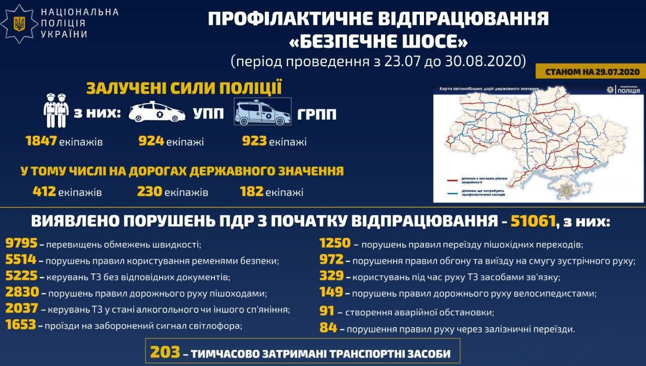 Не прошло и недели: Более 50 тыс нарушений нашли в результате отработок дорог