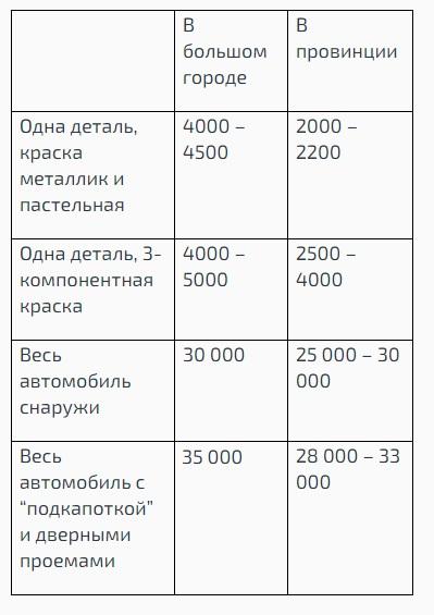 Сколько стоит покрасить авто в Украине: сроки и стоимость