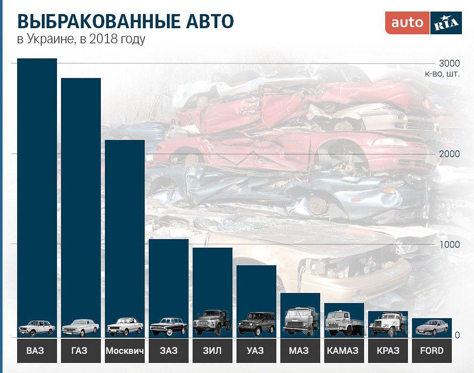 ВАЗ, ГАЗ и Москвич - на вершине рейтинга