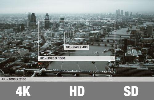 Сравнение разрешений: SD, HD и 4k