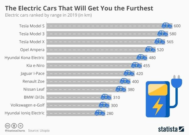 Самый популярный в Украине электрокар Nissan Leaf всего на 9 месте с показателем 380 км