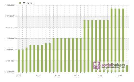 Рост численности украинской аудитории