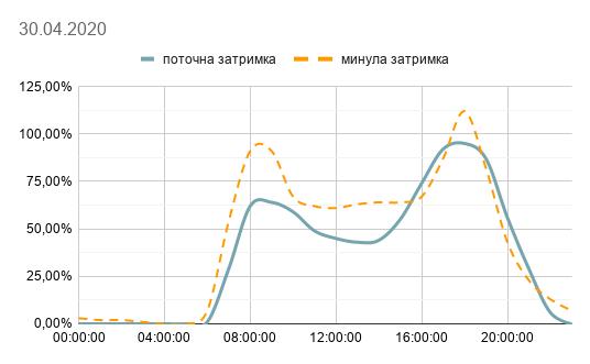 Сколько времени киевляне потеряли в пробках на майские: Исследование