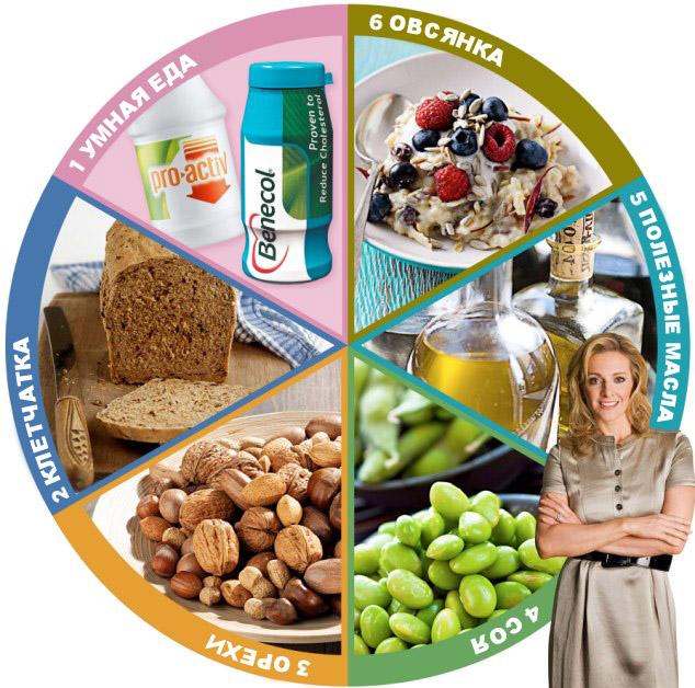Большая шестерка полезных для сердца продуктов