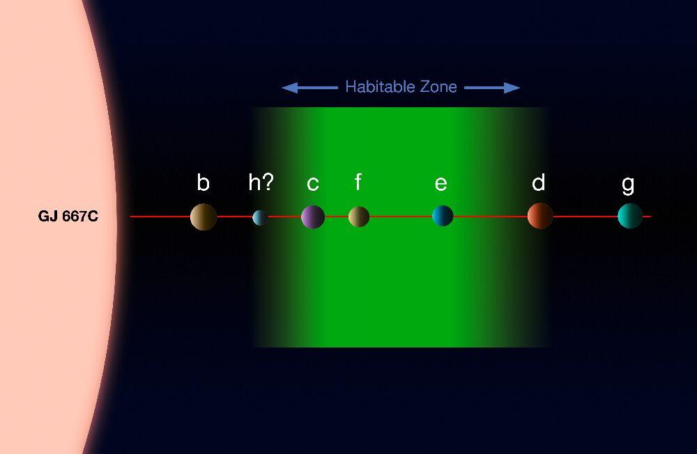 Обитаемая зона, где находятся сразу три планеты